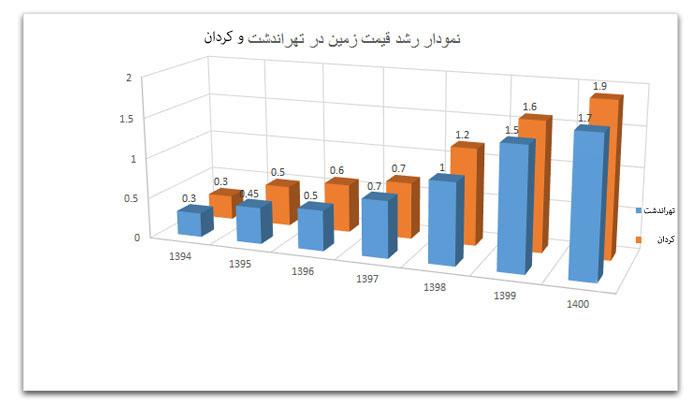 خرید ملک در تهراندشت